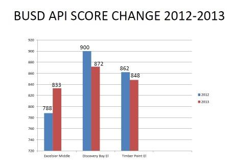 BUSD API 2013 CHART